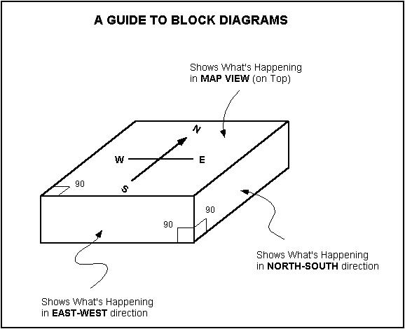 structural geology lab. (page 8),Block diagram,Block Diagram Geology