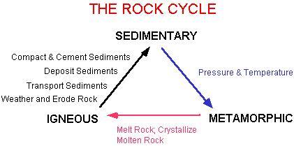 Minerals Lab  (Page 2)